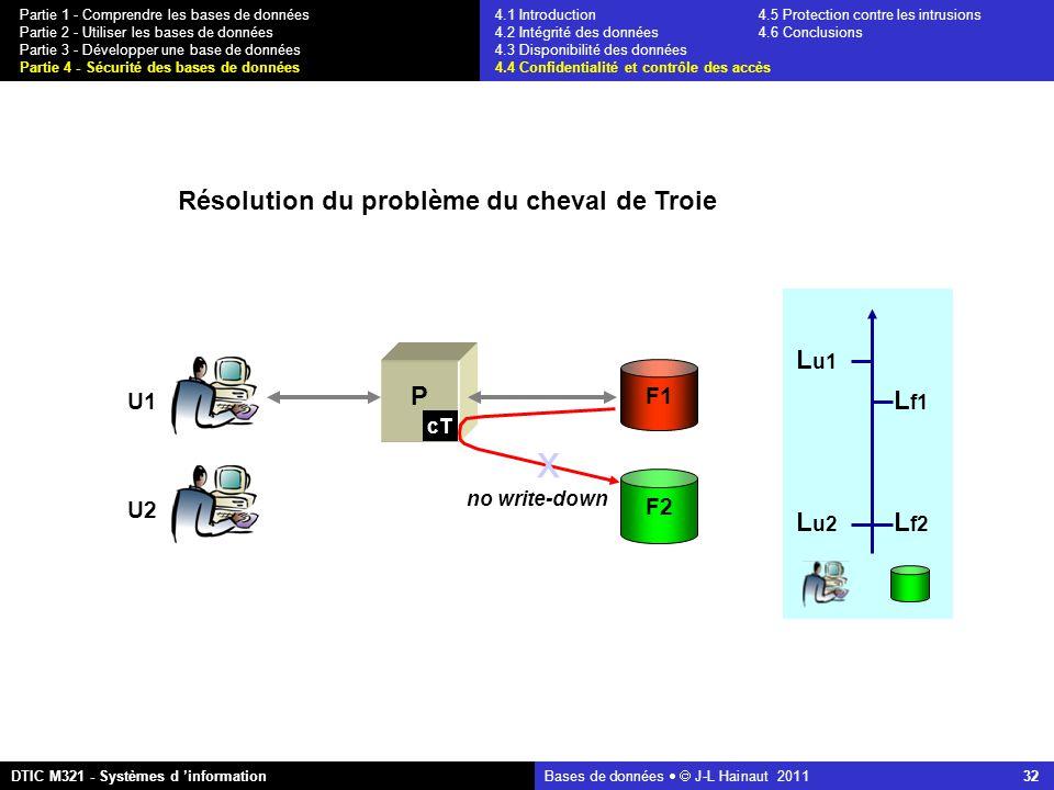 Bases de données   J-L Hainaut 2011 32 Partie 1 - Comprendre les bases de données Partie 2 - Utiliser les bases de données Partie 3 - Développer une base de données Partie 4 - Sécurité des bases de données DTIC M321 - Systèmes d 'information 4.1 Introduction4.5 Protection contre les intrusions 4.2 Intégrité des données 4.6 Conclusions 4.3 Disponibilité des données 4.4 Confidentialité et contrôle des accès L f2 L u2 L f1 L u1 P cT F1 F2 U1 U2 x no write-down Résolution du problème du cheval de Troie