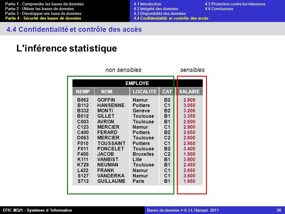 Bases de données   J-L Hainaut 2011 34 Partie 1 - Comprendre les bases de données Partie 2 - Utiliser les bases de données Partie 3 - Développer une base de données Partie 4 - Sécurité des bases de données DTIC M321 - Systèmes d 'information 4.4 Confidentialité et contrôle des accès L inférence statistique EMPLOYE NEMP B062 B112 B332 B512 C003 C123 C400 D063 F010 F011 F400 K111 K729 L422 S127 S712 NOM GOFFIN HANSENNE MONTI GILLET AVRON MERCIER FERARD MERCIER TOUSSAINT PONCELET JACOB VANBIST NEUMAN FRANK VANDERKA GUILLAUME LOCALITE Namur Poitiers Genève Toulouse Namur Poitiers Toulouse Poitiers Toulouse Bruxelles Lille Toulouse Namur Paris CAT B2 C1 B2 B1 C1 B2 C2 C1 B2 C2 B1 C1 B1 SALAIRE 2.800 3.050 3.200 3.355 2.600 2.900 2.650 2.800 2.950 3.400 1.900 3.800 2.450 2.650 3.600 1.950 sensiblesnon sensibles 4.1 Introduction4.5 Protection contre les intrusions 4.2 Intégrité des données 4.6 Conclusions 4.3 Disponibilité des données 4.4 Confidentialité et contrôle des accès