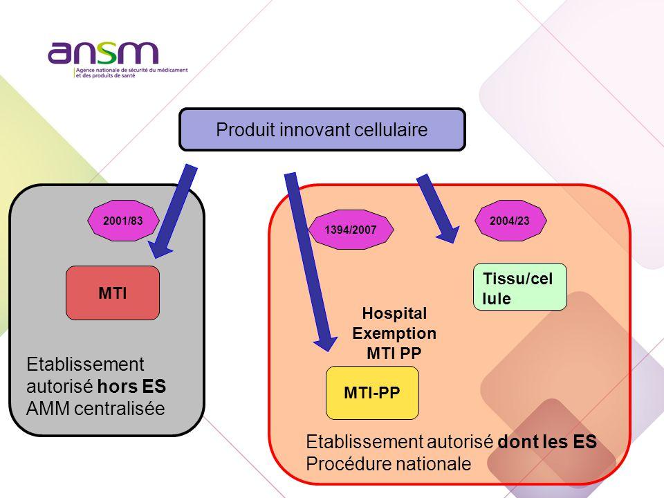 Etablissement autorisé hors ES AMM centralisée Produit innovant cellulaire Tissu/cel lule MTI MTI-PP 2004/23 2001/83 Etablissement autorisé dont les ES Procédure nationale Hospital Exemption MTI PP 1394/2007
