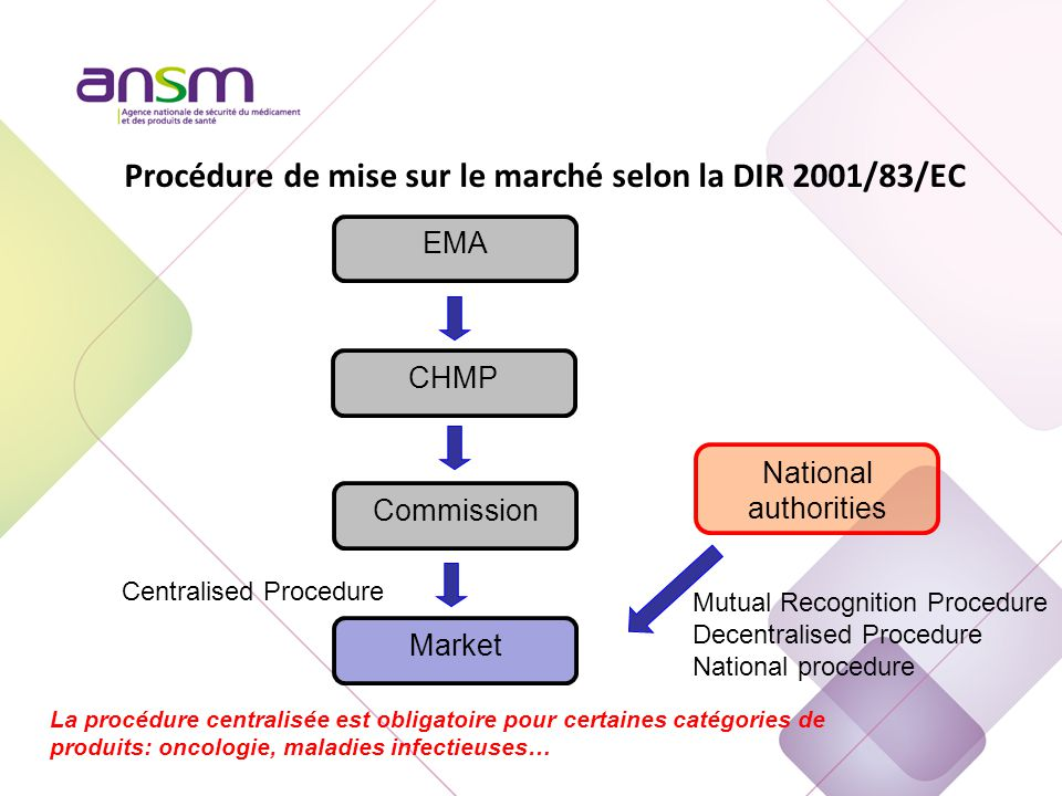 Procédure de mise sur le marché selon la DIR 2001/83/EC EMA Commission Market National authorities Centralised Procedure Mutual Recognition Procedure