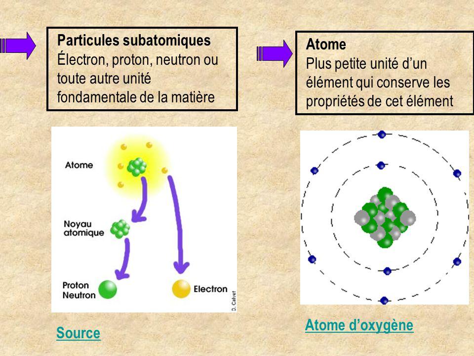 Atome d'oxygène Atome Molécules Ensemble d'au moins deux atomes reliés par liaison chimique Molécule de chlorophylle Capte les ondes lumineuses HydrogèneMagnésium Carbone