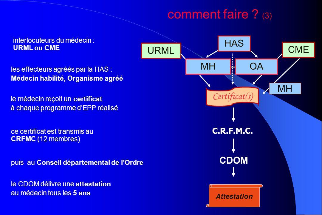 le CDOM délivre une attestation au médecin tous les 5 ans URML CME interlocuteurs du médecin : URML ou CME Certificat(s) le médecin reçoit un certific