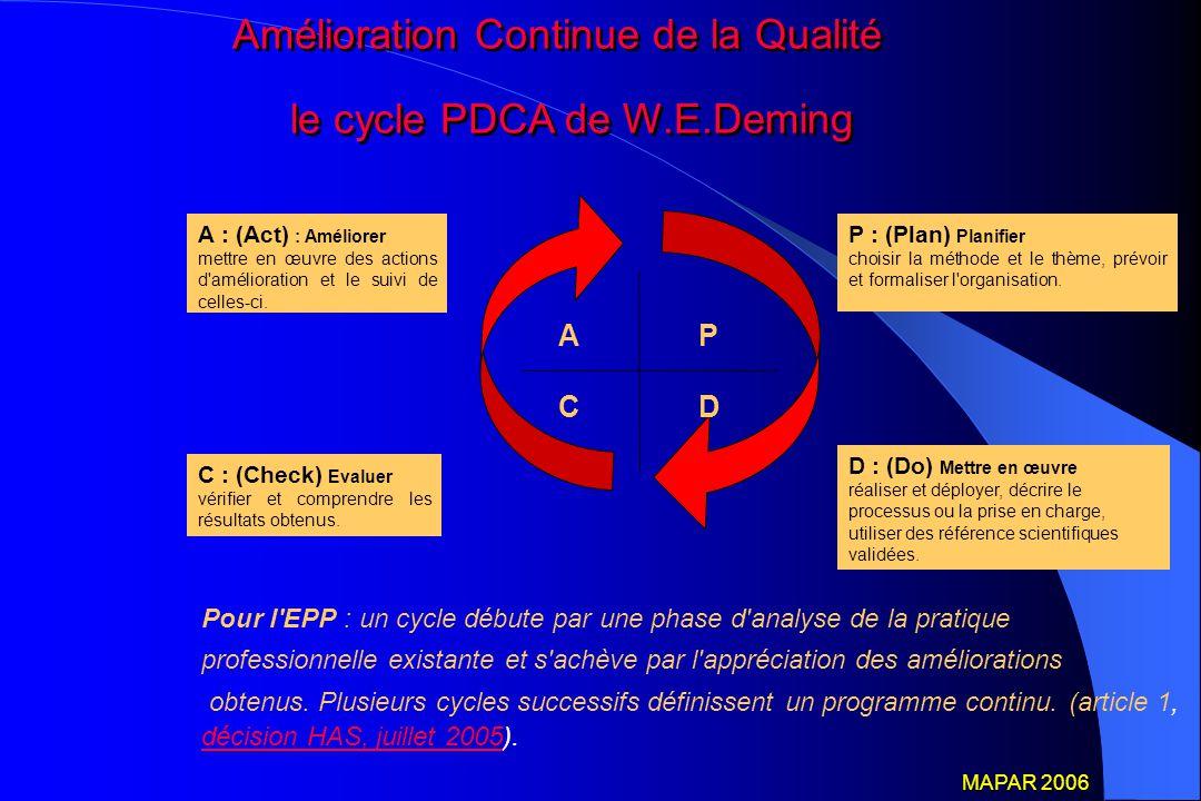 Amélioration Continue de la Qualité le cycle PDCA de W.E.Deming Amélioration Continue de la Qualité le cycle PDCA de W.E.Deming A : (Act) : Améliorer