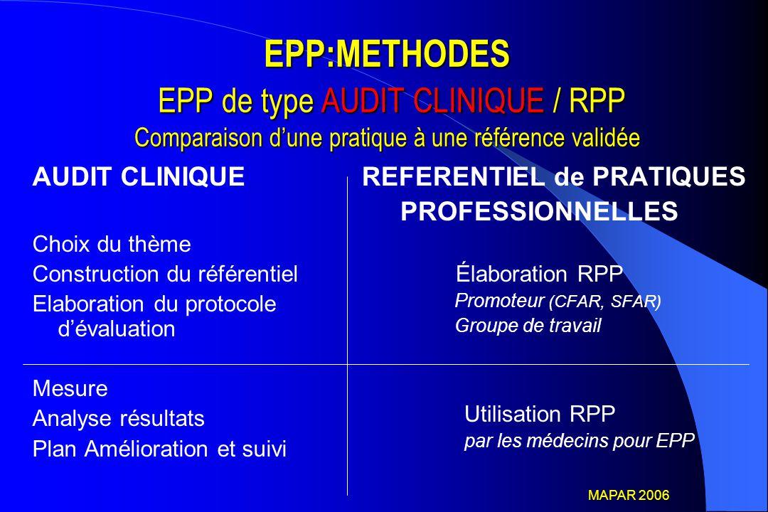 EPP:METHODES EPP de type AUDIT CLINIQUE / RPP Comparaison d'une pratique à une référence validée AUDIT CLINIQUE Choix du thème Construction du référen