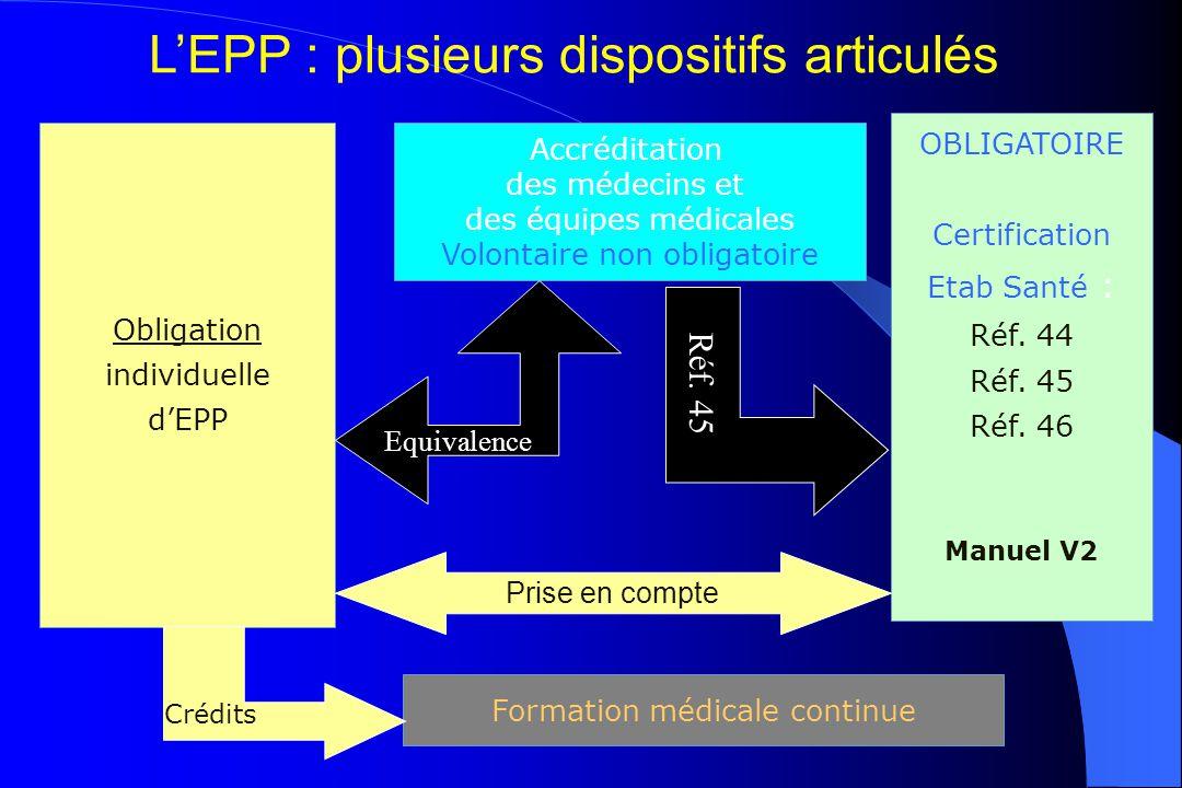 OBLIGATOIRE Certification Etab Santé : Réf. 44 Réf. 45 Réf. 46 Manuel V2 Obligation individuelle d'EPP Prise en compte Accréditation des médecins et d