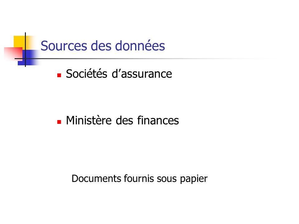 Sources des données Sociétés d'assurance Ministère des finances Documents fournis sous papier