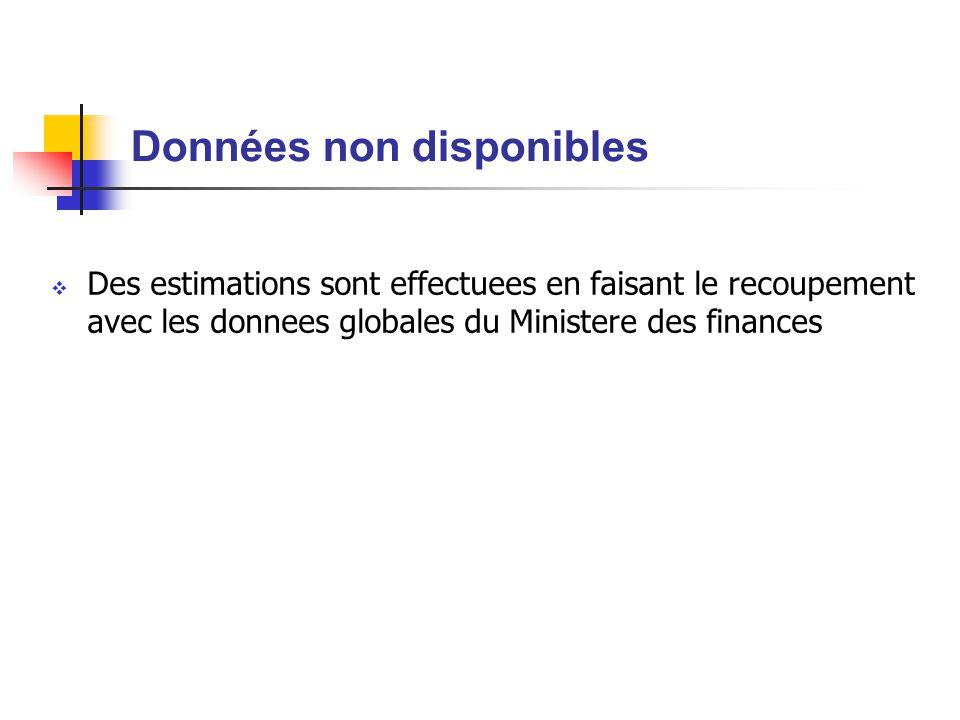 Données non disponibles  Des estimations sont effectuees en faisant le recoupement avec les donnees globales du Ministere des finances