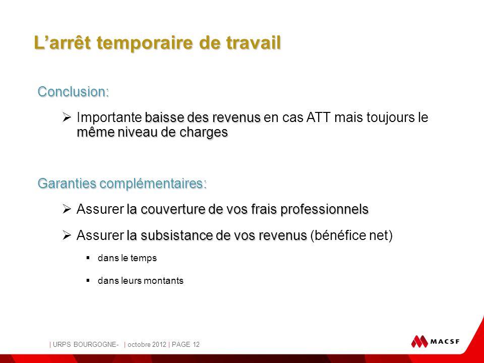 MACSF | URPS BOURGOGNE- | octobre 2012 | PAGE 12 - Pascale Osvald-Soulé, Juriste - L'arrêt temporaire de travail Conclusion: baisse des revenus même n
