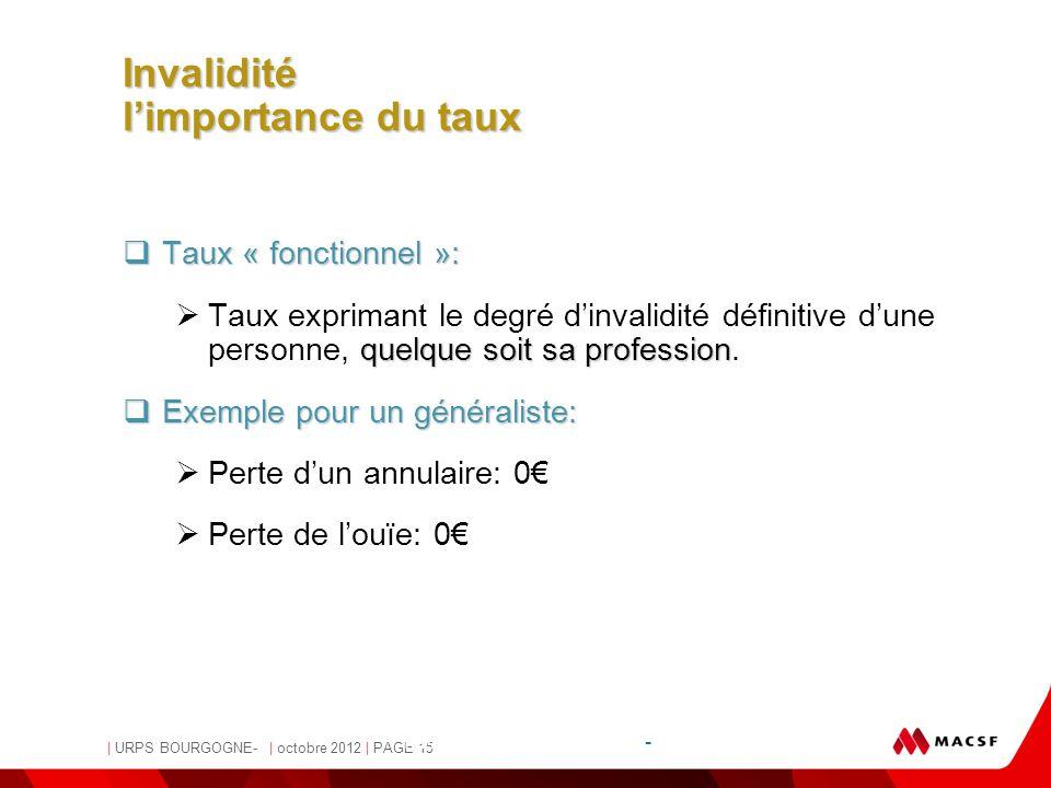 MACSF | URPS BOURGOGNE- | octobre 2012 | PAGE 15 - Pascale Osvald-Soulé, Juriste - Invalidité l'importance du taux  Taux « fonctionnel »: quelque soi