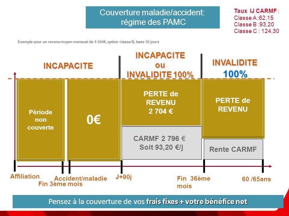 MACSF | URPS BOURGOGNE- | octobre 2012 | PAGE 8 -Pascale OSVALD-SOULÉ, juriste Exemple pour un revenu moyen mensuel de 5 500€, option classe B, base 3
