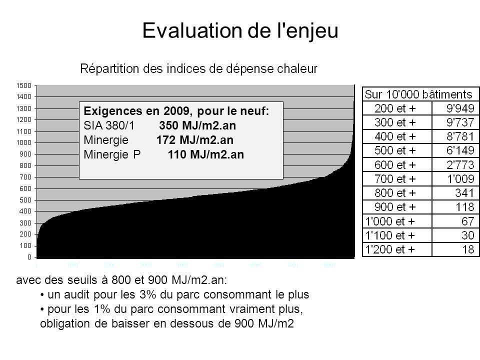 Evaluation de l enjeu avec des seuils à 800 et 900 MJ/m2.an: un audit pour les 3% du parc consommant le plus pour les 1% du parc consommant vraiment plus, obligation de baisser en dessous de 900 MJ/m2 Exigences en 2009, pour le neuf: SIA 380/1 350 MJ/m2.an Minergie 172 MJ/m2.an Minergie P 110 MJ/m2.an