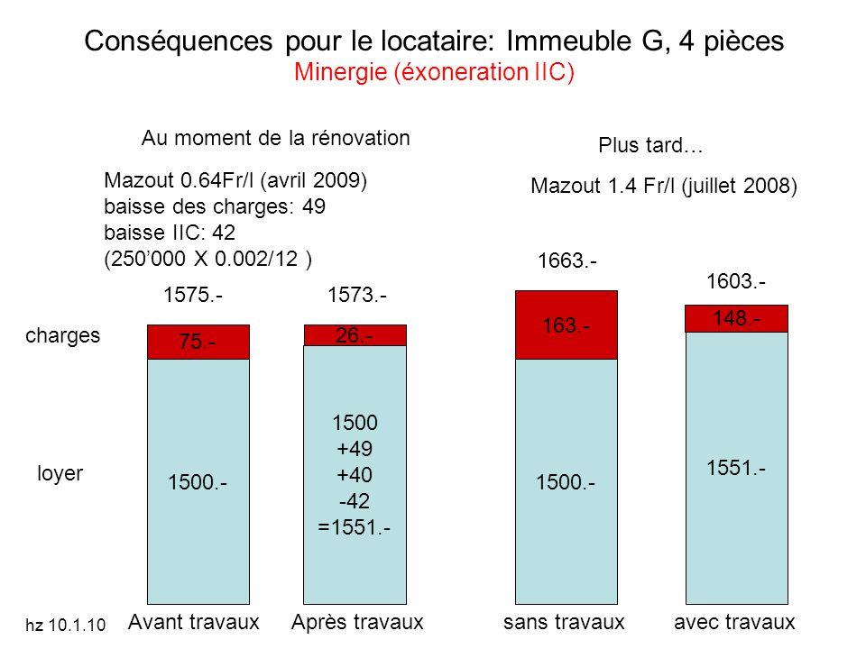 Conséquences pour le locataire: Immeuble G, 4 pièces Minergie (éxoneration IIC) 1500.- 75.- loyer charges sans travauxavec travaux 1500 +49 +40 -42 =1551.- 1500.- 163.- 1551.- 148.- Mazout 1.4 Fr/l (juillet 2008) Avant travauxAprès travaux Mazout 0.64Fr/l (avril 2009) baisse des charges: 49 baisse IIC: 42 (250'000 X 0.002/12 ) Plus tard… Au moment de la rénovation 1575.- 1573.- 1663.- 1603.- 26.-