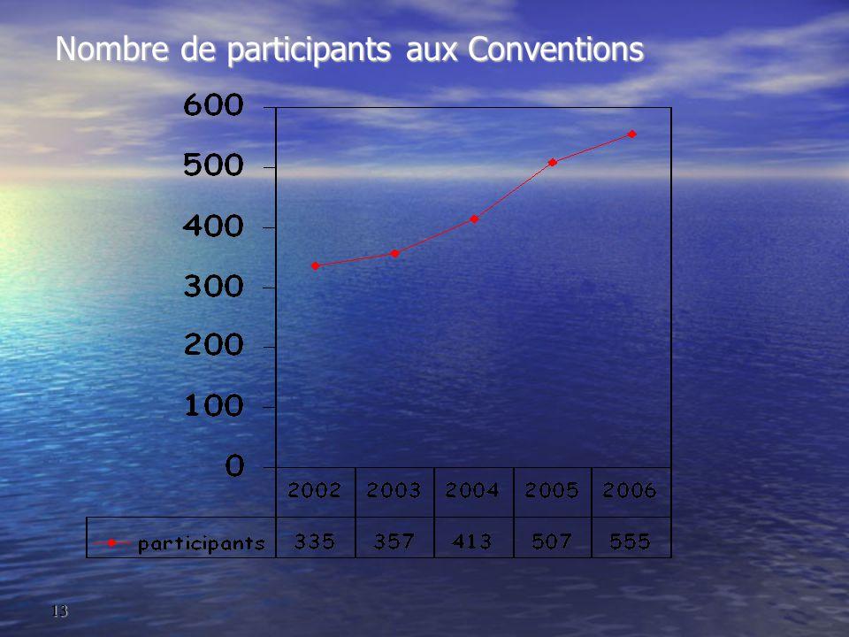 13 Nombre de participants aux Conventions