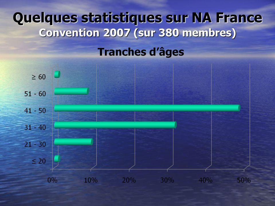 Quelques statistiques sur NA France Convention 2007 (sur 380 membres)