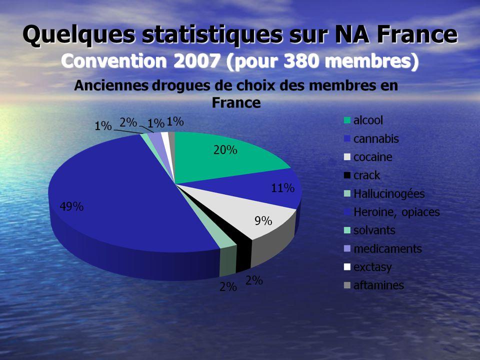 Quelques statistiques sur NA France Convention 2007 (pour 380 membres)