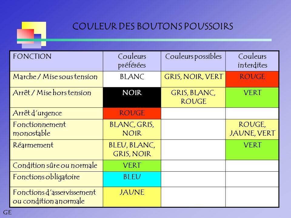 GE COULEUR DES BOUTONS POUSSOIRS FONCTIONCouleurs préférées Couleurs possiblesCouleurs interdites Marche / Mise sous tensionBLANCGRIS, NOIR, VERTROUGE Arrêt / Mise hors tensionNOIRGRIS, BLANC, ROUGE VERT Arrêt d'urgenceROUGE Fonctionnement monostable BLANC, GRIS, NOIR ROUGE, JAUNE, VERT RéarmementBLEU, BLANC, GRIS, NOIR VERT Condition sûre ou normaleVERT Fonctions obligatoireBLEU Fonctions d'asservissement ou condition anormale JAUNE