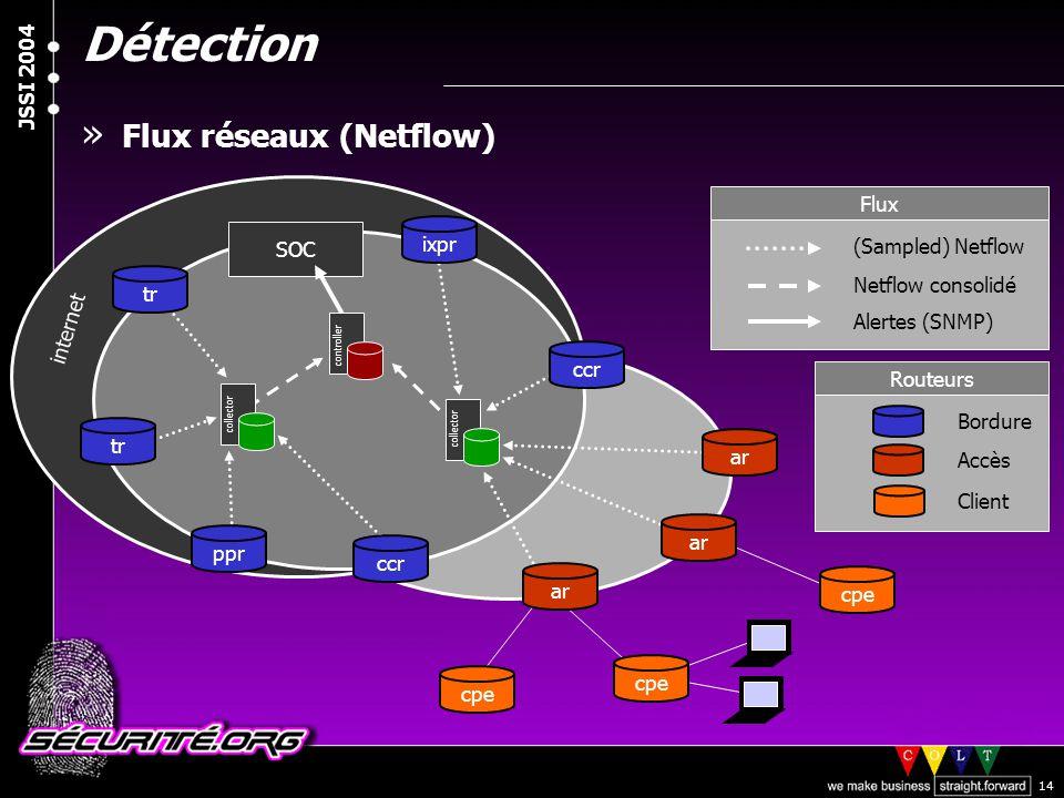 © 2003 Nicolas FISCHBACH JSSI 2004 14 Détection » Flux réseaux (Netflow) Bordure Accès Routeurs SOC tr ccr ar tr ppr ixpr (Sampled) Netflow Netflow co