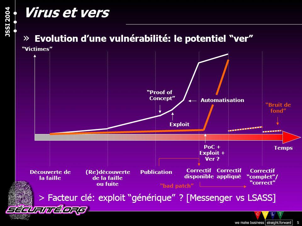 """© 2003 Nicolas FISCHBACH JSSI 2004 5 » Evolution d'une vulnérabilité: le potentiel """"ver"""" >Facteur clé: exploit """"générique"""" ? [Messenger vs LSASS] Déco"""