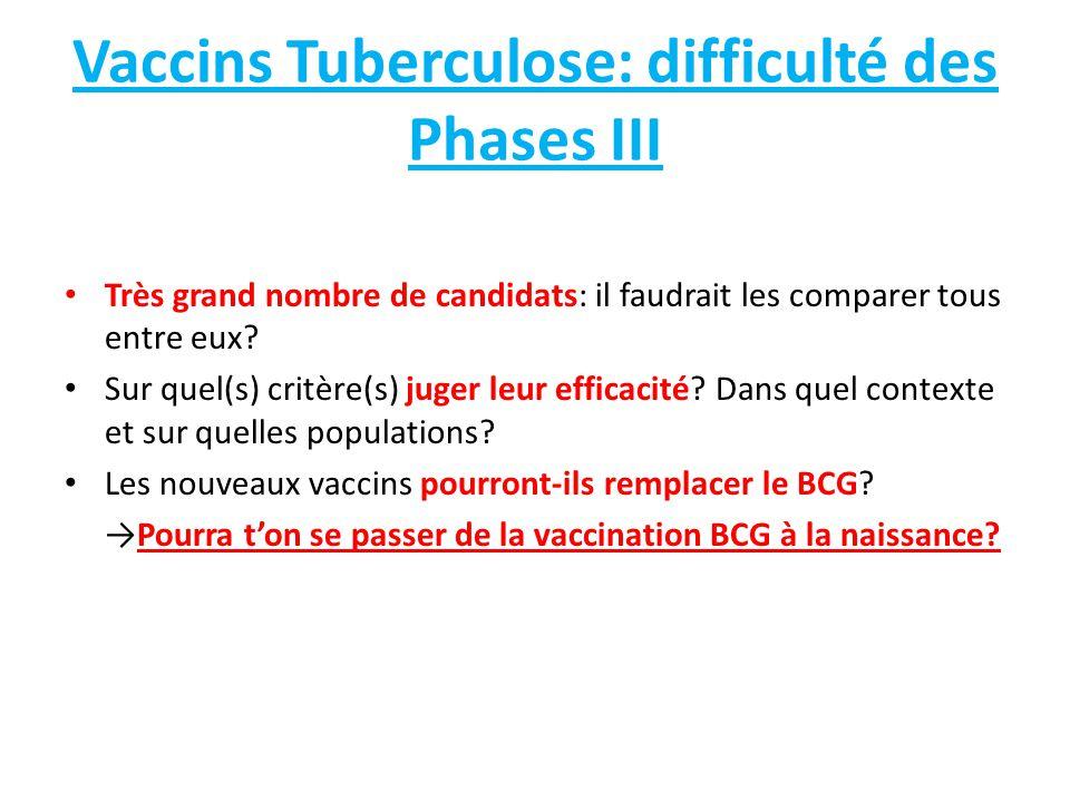 Vaccins Tuberculose: difficulté des Phases III Très grand nombre de candidats: il faudrait les comparer tous entre eux? Sur quel(s) critère(s) juger l