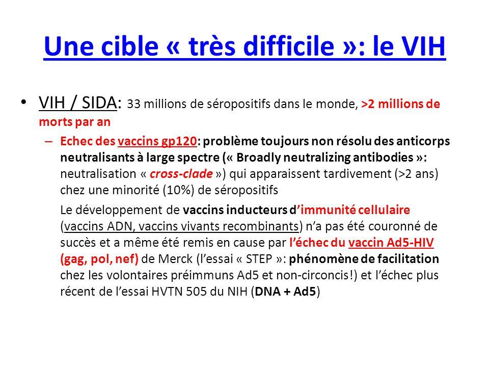 Une cible « très difficile »: le VIH VIH / SIDA: 33 millions de séropositifs dans le monde, >2 millions de morts par an – Echec des vaccins gp120: pro