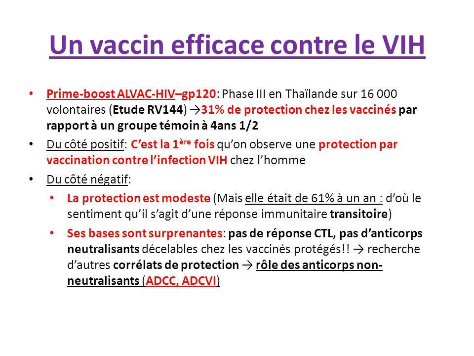 Un vaccin efficace contre le VIH Prime-boost ALVAC-HIV–gp120: Phase III en Thaïlande sur 16 000 volontaires (Etude RV144) →31% de protection chez les