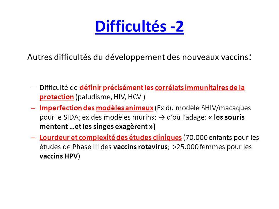 Difficultés -2 Autres difficultés du développement des nouveaux vaccins : – Difficulté de définir précisément les corrélats immunitaires de la protect