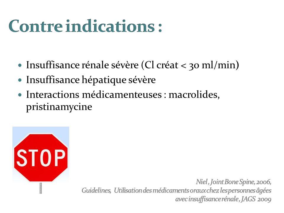 Insuffisance rénale sévère (Cl créat < 30 ml/min) Insuffisance hépatique sévère Interactions médicamenteuses : macrolides, pristinamycine