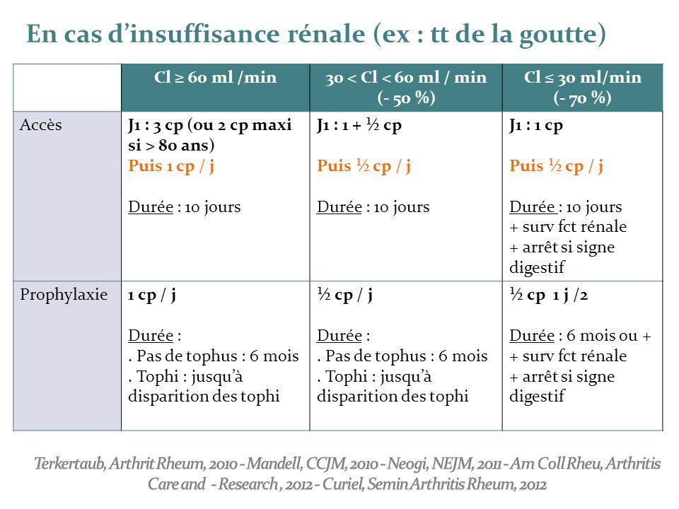 Cl ≥ 60 ml /min30 < Cl < 60 ml / min (- 50 %) Cl ≤ 30 ml/min (- 70 %) AccèsJ1 : 3 cp (ou 2 cp maxi si > 80 ans) Puis 1 cp / j Durée : 10 jours J1 : 1