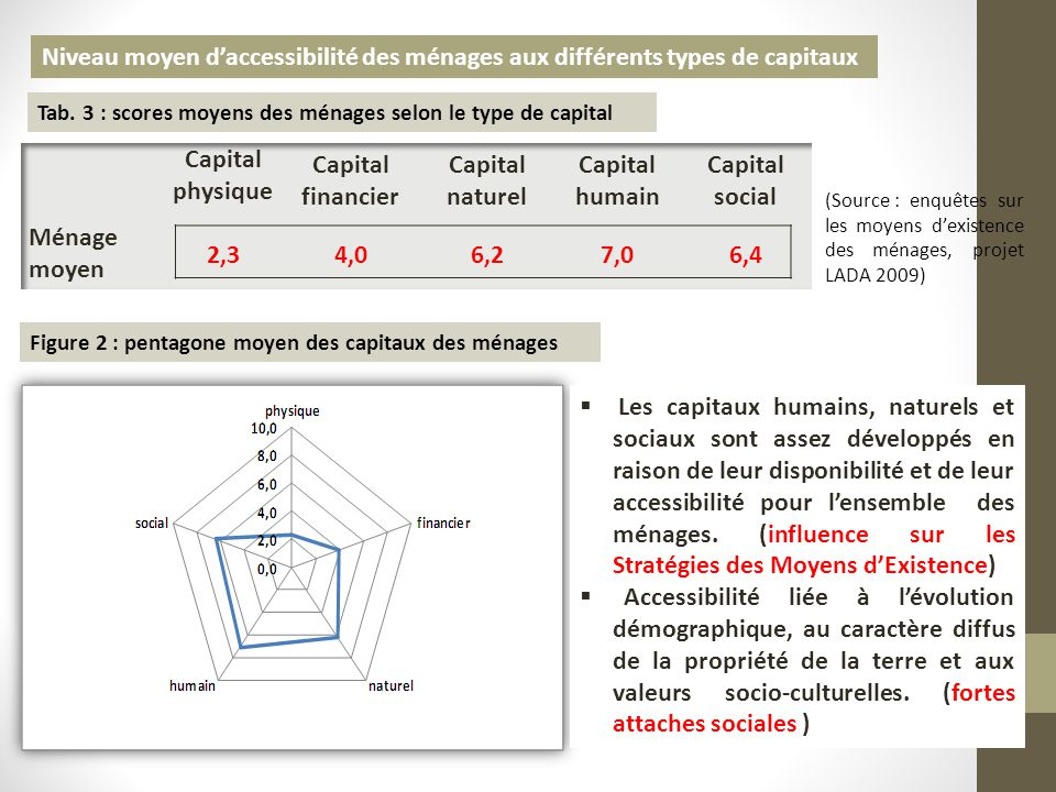 Niveau moyen d'accessibilité des ménages aux différents types de capitaux Tab. 3 : scores moyens des ménages selon le type de capital Figure 2 : penta