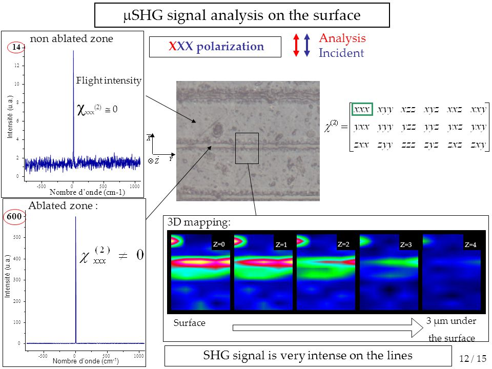 XXX polarization  SHG signal analysis on the surface SHG signal is very intense on the lines non ablated zone Intensité (u.a.) Nombre d'onde (cm -1 )