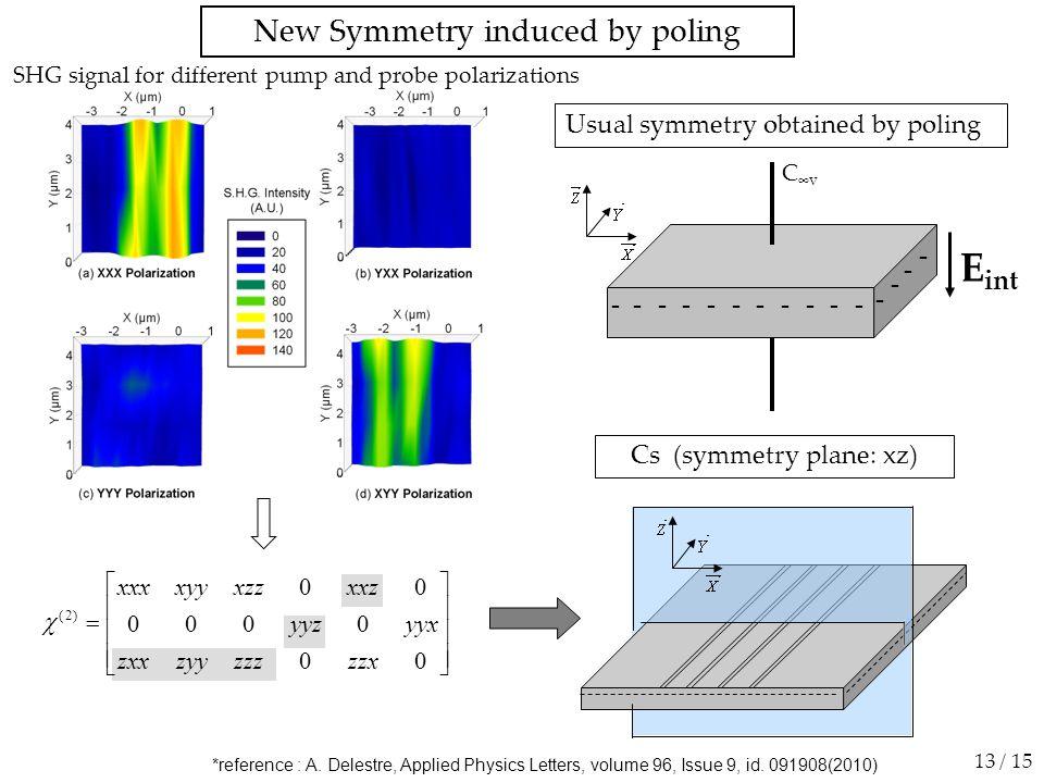 SHG signal for different pump and probe polarizations New Symmetry induced by poling 13 / 15 Usual symmetry obtained by poling C ∞v ------ - --- - - - - - E int            00 0000 00 )2( zzxzzzzyyzxx yyxyyz xxzxzzxyyxxx  Cs (symmetry plane: xz) *reference : A.