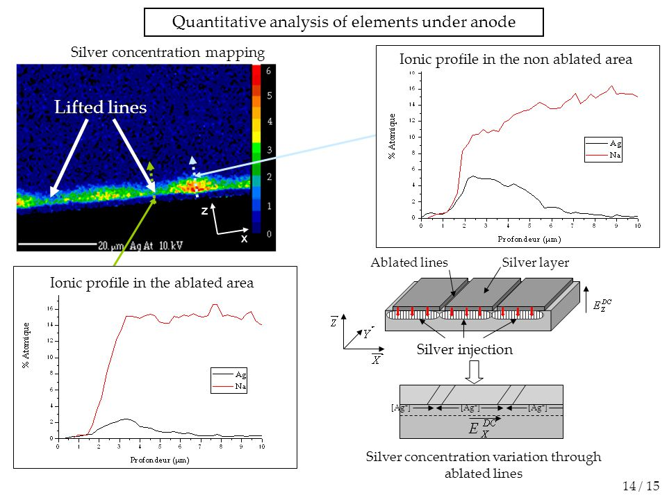 Quantitative analysis of elements under anode Silver concentration mapping 14 / 15 Lifted lines Silver concentration variation through ablated lines Ablated lines Silver layer Silver injection [Ag + ] z x Ionic profile in the non ablated area Ionic profile in the ablated area