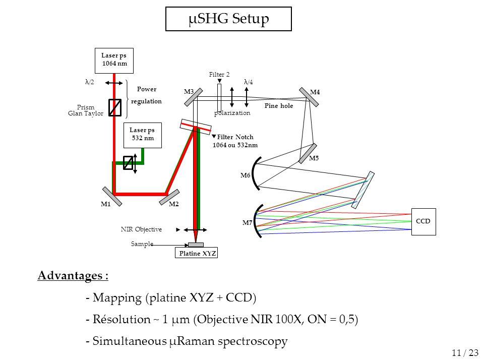 Laser ps 532 nm  /2 Prism Glan Taylor Laser ps 1064 nm Power regulation µSHG Setup 11 / 23 M1 Platine XYZ CCD polarization Pine hole /4 M2 M3 M4 M5 M