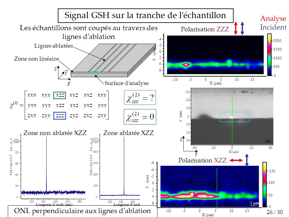 500 400 300 200 100 0 Intensité (u.a.) 520530540550560 Longueur d'onde (nm) Les échantillons sont coupés au travers des lignes d'ablation Polarisation