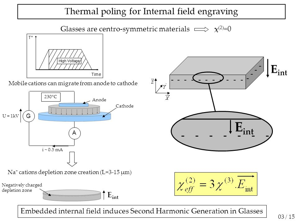 Thermal poling for Internal field engraving 03 / 15 Anode Cathode A i ~ 0.5 mA U = 1kV 230°C G Negatively charged depletion zone Na + cations depletion zone creation (L=3-15 µm) Mobile cations can migrate from anode to cathode ------ - --- - - - - - E int ------- Embedded internal field induces Second Harmonic Generation in Glasses Glasses are centro-symmetric materials  (2) =0
