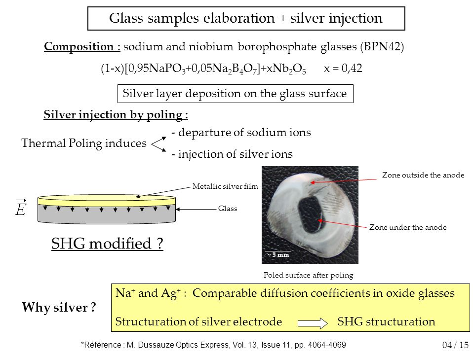 Composition : sodium and niobium borophosphate glasses (BPN42) (1-x)[0,95NaPO 3 +0,05Na 2 B 4 O 7 ]+xNb 2 O 5 x = 0,42 Silver injection by poling : Silver layer deposition on the glass surface Glass samples elaboration + silver injection 04 / 15 Metallic silver film Glass SHG modified .