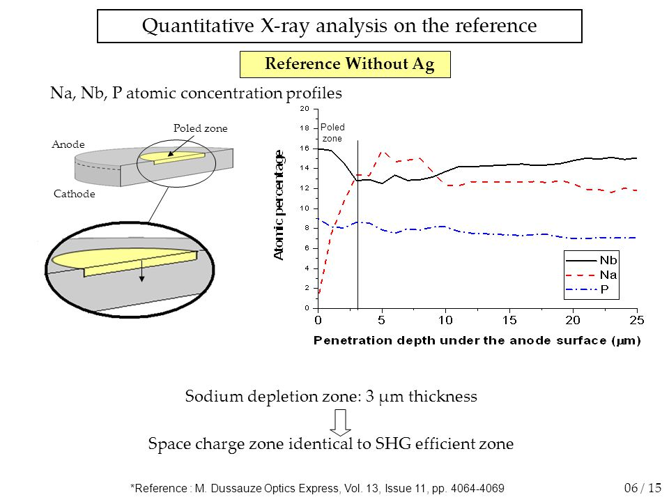 Sodium depletion zone: 3 µm thickness Space charge zone identical to SHG efficient zone *Reference : M. Dussauze Optics Express, Vol. 13, Issue 11, pp