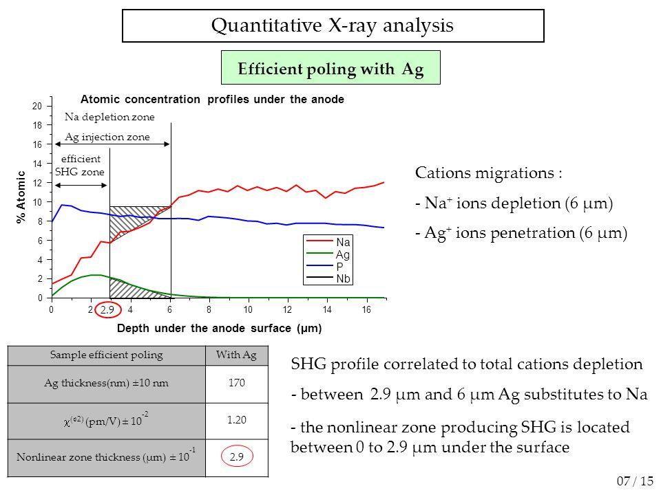 5 µm -30 -20 -10 0 10 20 30 Y (µm) -40-2002040 X (µm) Echantillon tourné de 90° Analyse Incident Y (µm) X (µm) Polarisation YYY Signal GSH homogène Pas de contraste de signal GSH 50 40 30 20 10 0 Intensité (a.u.) -50005001000 Nombre d'onde (cm-1) Zone ablatée XYY Signal GSH dans/hors des lignes ablatées 25 / 30 1 µm -5 0 5 10 Y (µm) -5 0 X (µm) 4 3 2 1 0 5 Polarisation XYY Variation de signal GSH 5 4 3 2 1 0 Intensité (u.a.) -50005001000 Nombre d'onde (cm-1) Zone non ablatée XYY