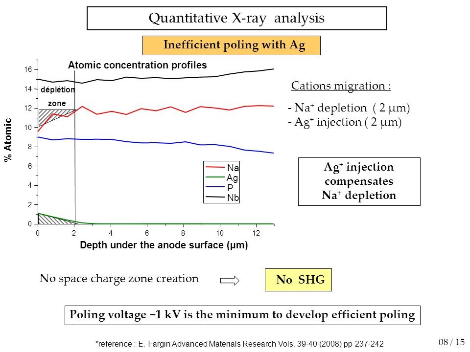 Influence of voltage on poling efficiency First polings mistake : special attention on the current Now big care on the voltage !!.