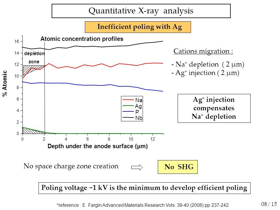 500 400 300 200 100 0 Intensité (u.a.) 520530540550560 Longueur d'onde (nm) Les échantillons sont coupés au travers des lignes d'ablation Polarisation ZZZ Lignes ablatées Zone non linéaire Surface d'analyse Signal GSH sur la tranche de l'échantillon 100 80 60 40 20 0 Intensité (u.a.) 520530540550560 Longueur d'onde (nm) Zone non ablatée XZZZone ablatée XZZ 5 µm -30 -20 -10 0 10 20 30 Z (µm) -40-2002040 X (µm) Analyse Incident 2 µm -4 -2 0 2 4 6 Z (µm) -10-5051015 X (µm) 2000 1500 1000 500 0 2 µm -6 -4 -2 0 2 4 6 Z (µm) -10-5051015 X (µm) 150 100 50 0 Polarisation XZZ ONL perpendiculaire aux lignes d'ablation 26 / 30