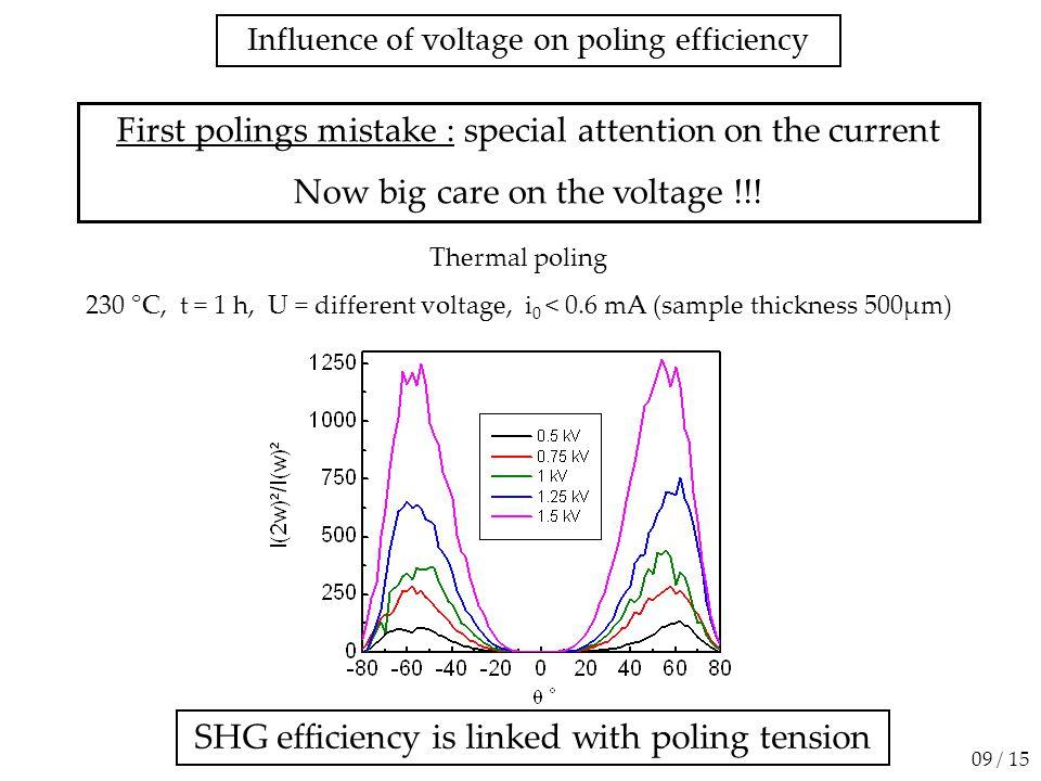 µSHG on cross section with a 90° sample rotation Polarisation XXX Polarisation ZXX 1 µm -10 0 10 20 X (µm) -50510 Z (µm) 200 150 100 50 0 1 µm -10 0 10 20 X (µm) -50510 Z (µm) 100 80 60 40 20 0