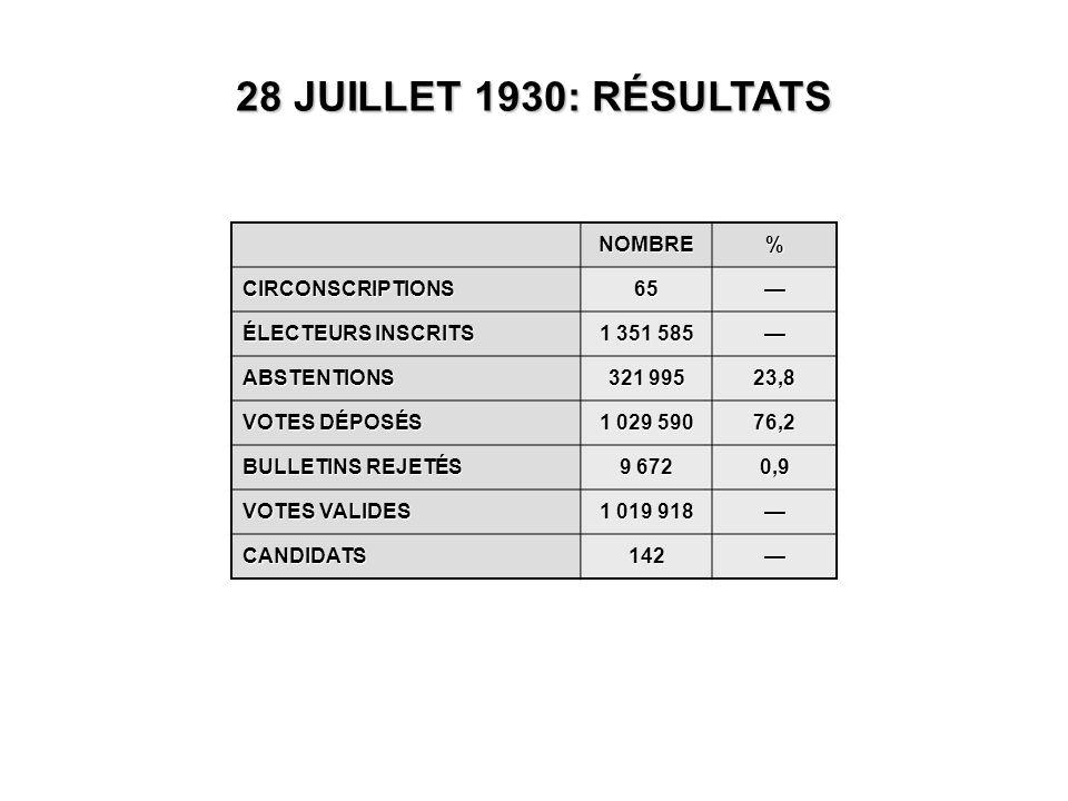 NOMBRE% CIRCONSCRIPTIONS65— ÉLECTEURS INSCRITS 1 351 585 — ABSTENTIONS 321 995 23,8 VOTES DÉPOSÉS 1 029 590 76,2 BULLETINS REJETÉS 9 672 0,9 VOTES VALIDES 1 019 918 — CANDIDATS142— 28 JUILLET 1930: RÉSULTATS