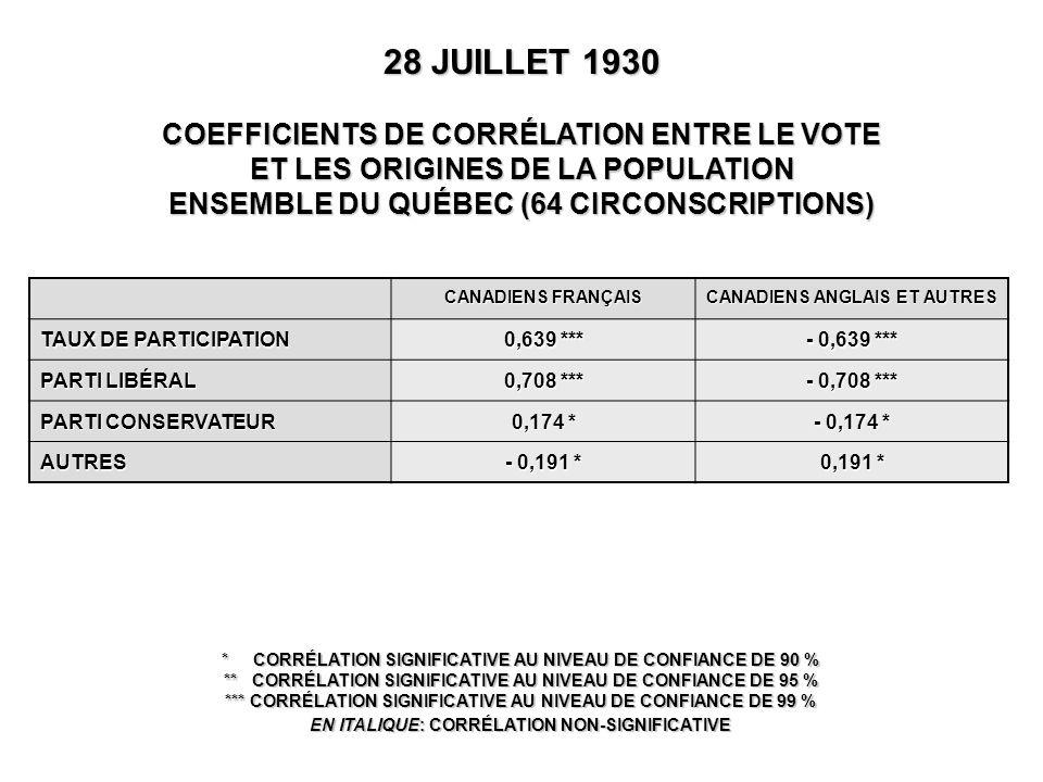 CANADIENS FRANÇAIS CANADIENS ANGLAIS ET AUTRES TAUX DE PARTICIPATION 0,639 *** - 0,639 *** PARTI LIBÉRAL 0,708 *** - 0,708 *** PARTI CONSERVATEUR 0,174 * - 0,174 * AUTRES - 0,191 * 0,191 * 28 JUILLET 1930 COEFFICIENTS DE CORRÉLATION ENTRE LE VOTE ET LES ORIGINES DE LA POPULATION ENSEMBLE DU QUÉBEC (64 CIRCONSCRIPTIONS) * CORRÉLATION SIGNIFICATIVE AU NIVEAU DE CONFIANCE DE 90 % ** CORRÉLATION SIGNIFICATIVE AU NIVEAU DE CONFIANCE DE 95 % *** CORRÉLATION SIGNIFICATIVE AU NIVEAU DE CONFIANCE DE 99 % EN ITALIQUE: CORRÉLATION NON-SIGNIFICATIVE