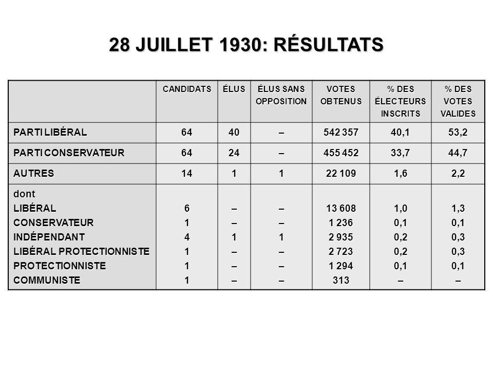 CANDIDATSÉLUS ÉLUS SANS OPPOSITION VOTES OBTENUS % DES ÉLECTEURS INSCRITS % DES VOTES VALIDES PARTI LIBÉRAL 6440– 542 357 40,153,2 PARTI CONSERVATEUR 6424– 455 452 33,744,7 AUTRES1411 22 109 1,62,2 dontLIBÉRALCONSERVATEURINDÉPENDANT LIBÉRAL PROTECTIONNISTE PROTECTIONNISTECOMMUNISTE614111––1–––––1––– 13 608 1 236 2 935 2 723 1 294 3131,00,10,20,20,1–1,30,10,30,30,1–