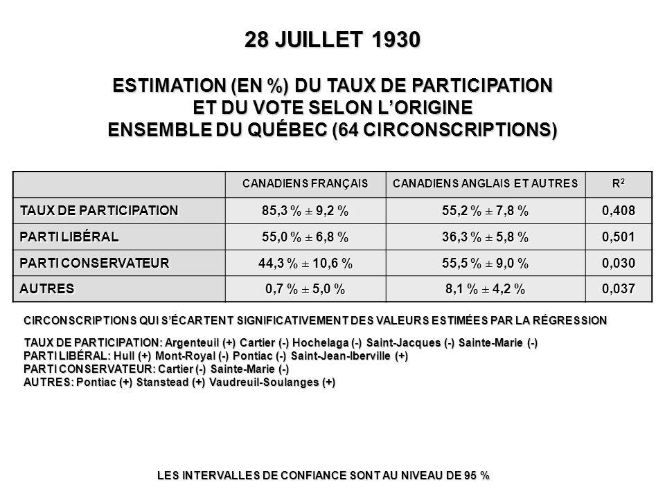 28 JUILLET 1930 ESTIMATION (EN %) DU TAUX DE PARTICIPATION ET DU VOTE SELON L'ORIGINE ENSEMBLE DU QUÉBEC (64 CIRCONSCRIPTIONS) LES INTERVALLES DE CONFIANCE SONT AU NIVEAU DE 95 % CIRCONSCRIPTIONS QUI S'ÉCARTENT SIGNIFICATIVEMENT DES VALEURS ESTIMÉES PAR LA RÉGRESSION TAUX DE PARTICIPATION: Argenteuil (+) Cartier (-) Hochelaga (-) Saint-Jacques (-) Sainte-Marie (-) PARTI LIBÉRAL: Hull (+) Mont-Royal (-) Pontiac (-) Saint-Jean-Iberville (+) PARTI CONSERVATEUR: Cartier (-) Sainte-Marie (-) AUTRES: Pontiac (+) Stanstead (+) Vaudreuil-Soulanges (+) CANADIENS FRANÇAIS CANADIENS ANGLAIS ET AUTRES R2R2R2R2 TAUX DE PARTICIPATION 85,3 % ± 9,2 % 55,2 % ± 7,8 % 0,408 PARTI LIBÉRAL 55,0 % ± 6,8 % 36,3 % ± 5,8 % 0,501 PARTI CONSERVATEUR 44,3 % ± 10,6 % 55,5 % ± 9,0 % 0,030 AUTRES 0,7 % ± 5,0 % 8,1 % ± 4,2 % 0,037