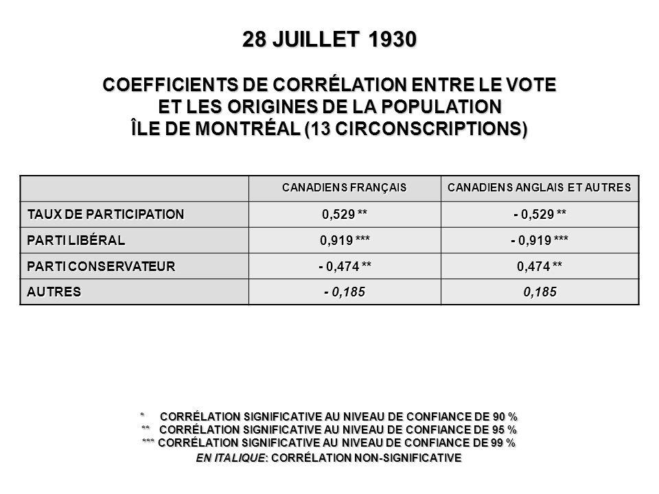28 JUILLET 1930 COEFFICIENTS DE CORRÉLATION ENTRE LE VOTE ET LES ORIGINES DE LA POPULATION ÎLE DE MONTRÉAL (13 CIRCONSCRIPTIONS) * CORRÉLATION SIGNIFICATIVE AU NIVEAU DE CONFIANCE DE 90 % ** CORRÉLATION SIGNIFICATIVE AU NIVEAU DE CONFIANCE DE 95 % *** CORRÉLATION SIGNIFICATIVE AU NIVEAU DE CONFIANCE DE 99 % EN ITALIQUE: CORRÉLATION NON-SIGNIFICATIVE CANADIENS FRANÇAIS CANADIENS ANGLAIS ET AUTRES TAUX DE PARTICIPATION 0,529 ** - 0,529 ** PARTI LIBÉRAL 0,919 *** - 0,919 *** PARTI CONSERVATEUR - 0,474 ** 0,474 ** AUTRES - 0,185 0,185