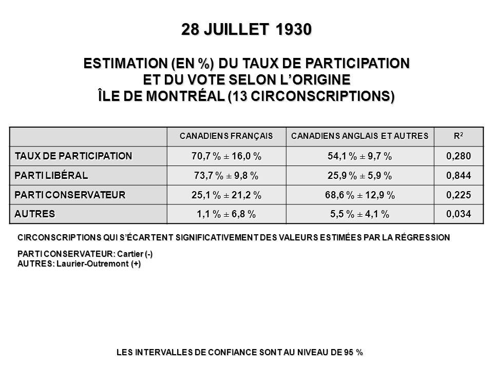LES INTERVALLES DE CONFIANCE SONT AU NIVEAU DE 95 % CANADIENS FRANÇAIS CANADIENS ANGLAIS ET AUTRES R2R2R2R2 TAUX DE PARTICIPATION 70,7 % ± 16,0 % 54,1 % ± 9,7 % 0,280 PARTI LIBÉRAL 73,7 % ± 9,8 % 25,9 % ± 5,9 % 0,844 PARTI CONSERVATEUR 25,1 % ± 21,2 % 68,6 % ± 12,9 % 0,225 AUTRES 1,1 % ± 6,8 % 5,5 % ± 4,1 % 0,034 CIRCONSCRIPTIONS QUI S'ÉCARTENT SIGNIFICATIVEMENT DES VALEURS ESTIMÉES PAR LA RÉGRESSION PARTI CONSERVATEUR: Cartier (-) AUTRES: Laurier-Outremont (+) 28 JUILLET 1930 ESTIMATION (EN %) DU TAUX DE PARTICIPATION ET DU VOTE SELON L'ORIGINE ÎLE DE MONTRÉAL (13 CIRCONSCRIPTIONS)