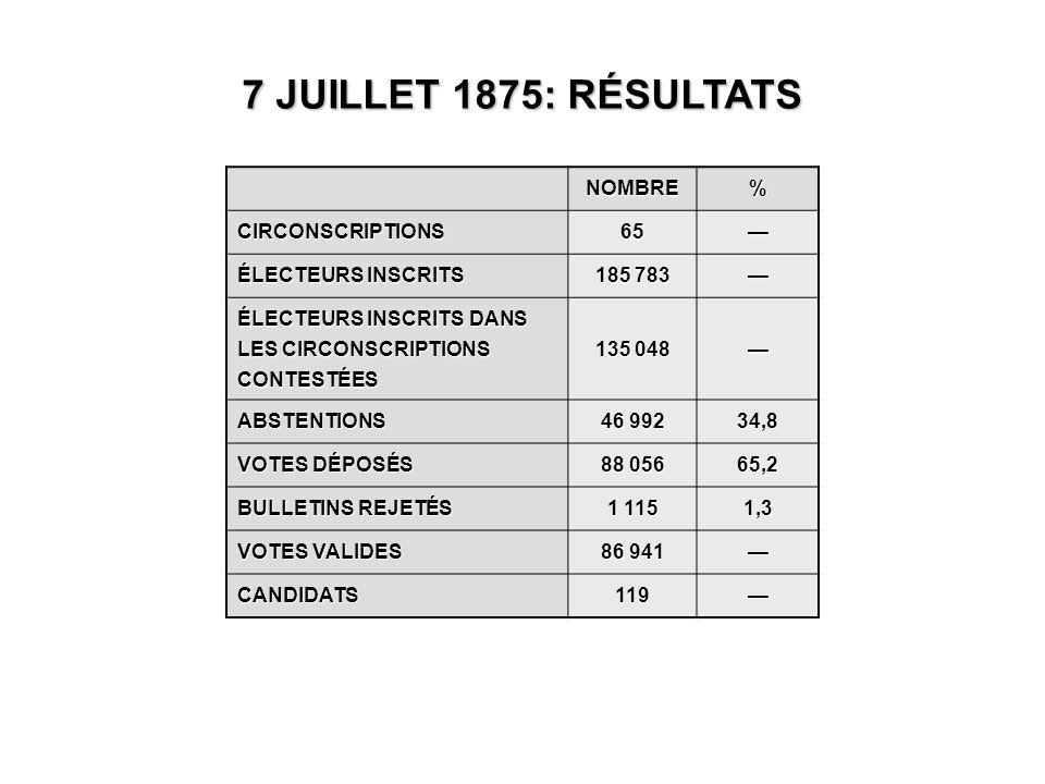 7 JUILLET 1875: RÉSULTATS NOMBRE% CIRCONSCRIPTIONS65— ÉLECTEURS INSCRITS 185 783 — ÉLECTEURS INSCRITS DANS LES CIRCONSCRIPTIONS CONTESTÉES 135 048 — ABSTENTIONS 46 992 34,8 VOTES DÉPOSÉS 88 056 65,2 BULLETINS REJETÉS 1 115 1,3 VOTES VALIDES 86 941 — CANDIDATS119—