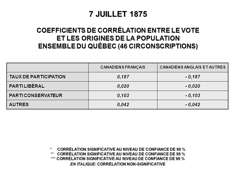 CANADIENS FRANÇAIS CANADIENS ANGLAIS ET AUTRES TAUX DE PARTICIPATION 0,187 - 0,187 PARTI LIBÉRAL 0,020 - 0,020 PARTI CONSERVATEUR 0,103 - 0,103 AUTRES0,042 - 0,042 7 JUILLET 1875 COEFFICIENTS DE CORRÉLATION ENTRE LE VOTE ET LES ORIGINES DE LA POPULATION ENSEMBLE DU QUÉBEC (46 CIRCONSCRIPTIONS) * CORRÉLATION SIGNIFICATIVE AU NIVEAU DE CONFIANCE DE 90 % ** CORRÉLATION SIGNIFICATIVE AU NIVEAU DE CONFIANCE DE 95 % *** CORRÉLATION SIGNIFICATIVE AU NIVEAU DE CONFIANCE DE 99 % EN ITALIQUE: CORRÉLATION NON-SIGNIFICATIVE