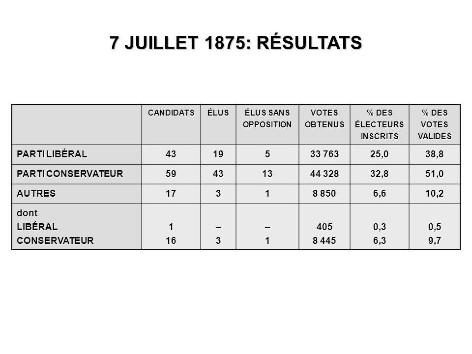 CANDIDATSÉLUS ÉLUS SANS OPPOSITION VOTES OBTENUS % DES ÉLECTEURS INSCRITS % DES VOTES VALIDES PARTI LIBÉRAL 43195 33 763 25,038,8 PARTI CONSERVATEUR 594313 44 328 32,851,0 AUTRES1731 8 850 6,610,2 dontLIBÉRALCONSERVATEUR116–3–1405 8 445 0,36,30,59,7 7 JUILLET 1875: RÉSULTATS